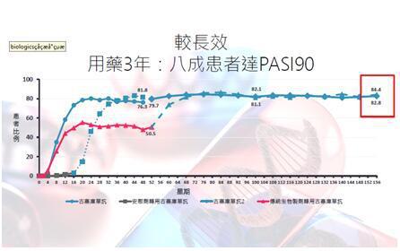 """银屑病理想治疗目标 """"PASI 100""""难维持?新药疗效有突破!"""