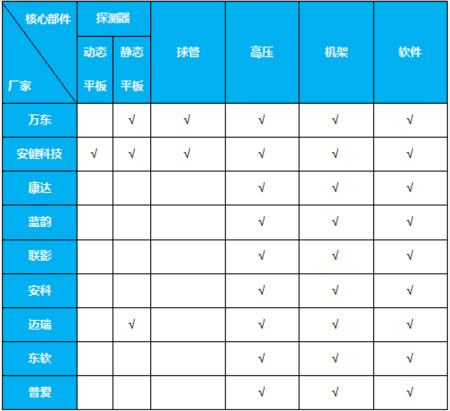 中国DR行业的希望在何方?